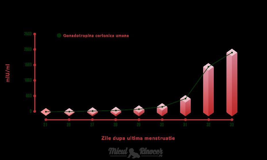 Infografic Nivelurile Gonadotropinei Corionice Umane HCG la inceputul sarcinii