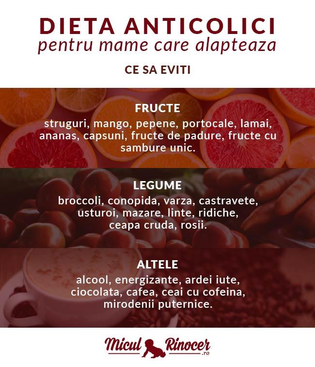 Ce trebuie sa evite mamicile - dieta anticolici - Miculrinocer.ro