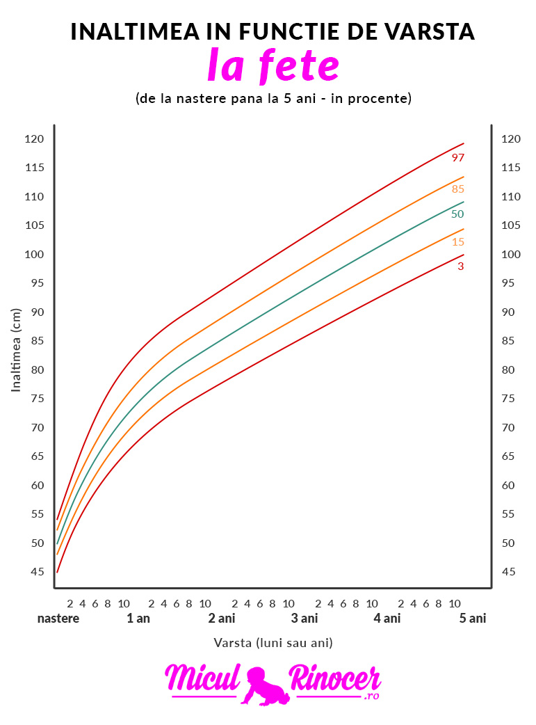 Bebe este prea slab sau prea gras? Formula de calcul pentru greutatea ideală a copiilor