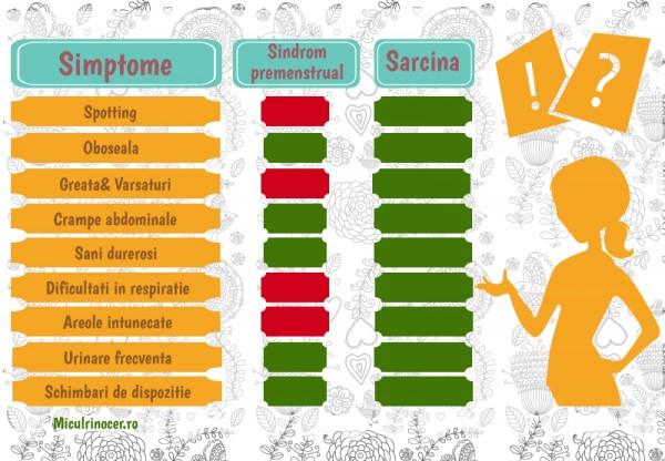 PMS versus sarcina: spotiing, oboseala, greata, varsaturi, crampe abdominale, sani durerosi, dificultati respiratie, areole intunecate, urinare frecventa, schimbari dispozitie