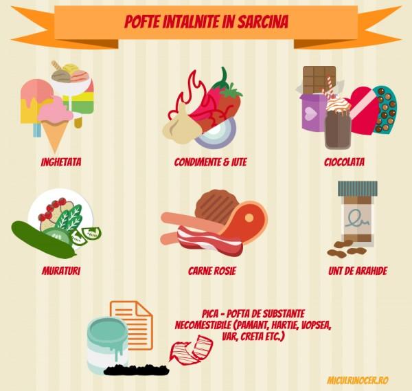 pofte sarcina: inghetata, condimente iute, ciocolata, muraturi, carne rosie, unt de arahide, pica