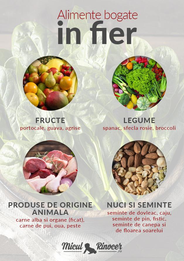 Excesul de fier din alimentatie - asociat cu cresterea necontrolata a apetitului