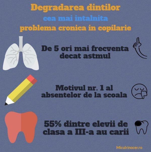 demineralizare dinti lapte, degradarea dintilor, probleme copii